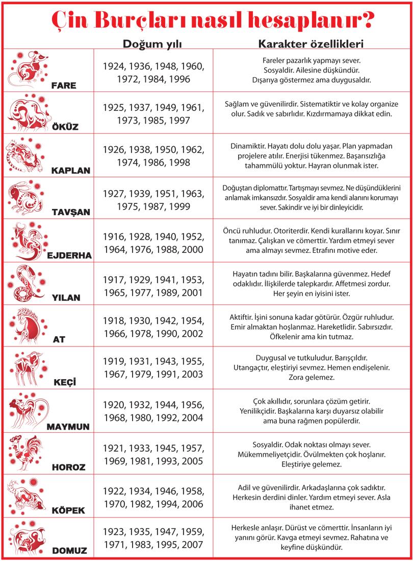 Çin Burcu Öküz Burcunun Özellikleri
